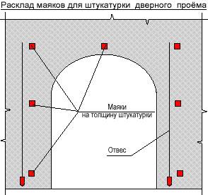Расклад маяков для штукатурки дверного проёма