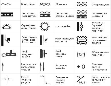 Маркировочные символы обоев