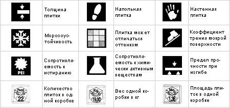 Условные обозначения используемые при маркировке плитки